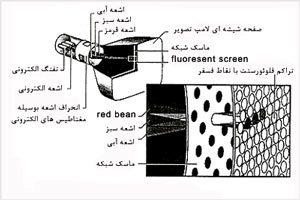 کم نور شدن لامپ تصویر تلویزیون